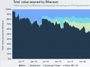Ethereum is Close to Being Flipped on its Own Blockchain - Analyst 102