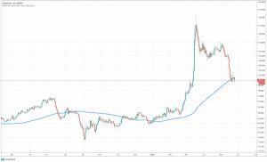 Étude PrimeXBT: vers une reprise des marchés financiers post-pandémie? 104