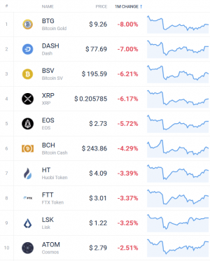 Coin Race: Top Winners/Losers of Mixed May; Bitcoin, Ethereum Up Again 104