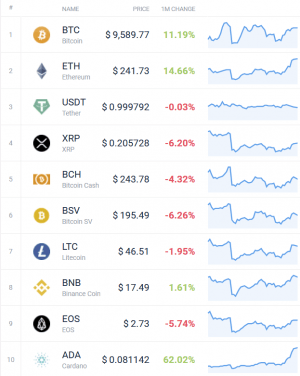 Coin Race: Top Winners/Losers of Mixed May; Bitcoin, Ethereum Up Again 102