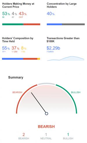 Questi investitori di alto profilo in Bitcoin accumulano anche Ethereum 104