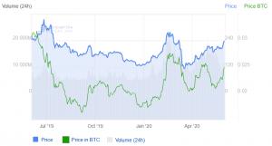 Questi investitori di alto profilo in Bitcoin accumulano anche Ethereum 103