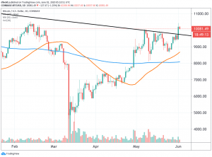 Major Technical Breakout Spotted as Bitcoin Reaches USD 10,000 102