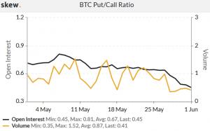 Options Market Keeps Sending Bullish Signs to Bitcoin Investors 102