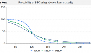 Options Market Keeps Sending Bullish Signs to Bitcoin Investors 103