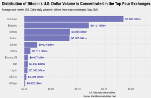 Four Crypto Exchanges Rake In 90% of Bitcoin Trading Volume 102