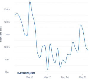 Bitcoin Mining Difficulty Sees its 8th Biggest Drop in History 102