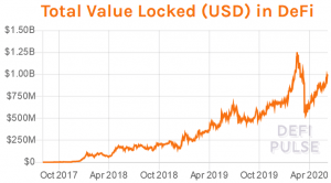 DeFi Usage to Accelerate in Next 24 Months - Investor 102