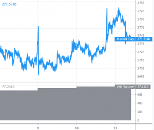 Bitcoin and Altcoins Start Showing Signs of Fresh Rally 101