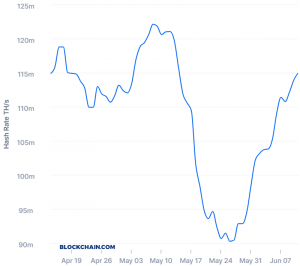 Bitcoin Mining Difficulty Set for Highest Jump in Nine Months 102