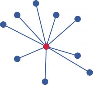 """Représentation d'une architecture digitale """"classique"""" : le serveur distribue le service aux clients. Pour fournir un service, il faut donc a minima un nouveau serveur (ici en rouge)."""