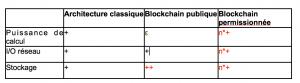 Les applications blockchain sont-elles compatibles avec une politique écoresponsable ? 102