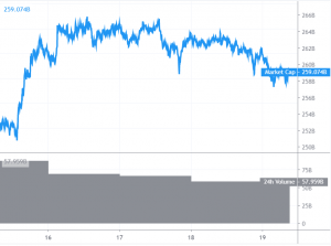 Bitcoin And Altcoins Start Fresh Decrease After Crucial Rejection 101
