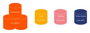 La maggior parte dei trader di Bitcoin è al dettaglio, ma i professionisti dominano il... 103