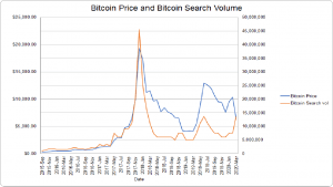 Bitcoin Search Interest Rose in March Despite Price Fall – Report 102