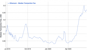 Ethereum Transaction Fees Rise Further, Gap with Bitcoin Narrows 103