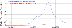 Ethereum Transaction Fees Rise Further, Gap with Bitcoin Narrows 102