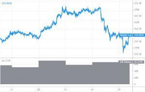 Bitcoin, XRP von Ripple und Ethereum holen sich eine blutige Nase 101