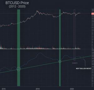Le prix du Bitcoin sur le point d'exploser selon ce célèbre analyste 102