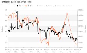 Kripto Piyasa Duyarlılığı 7 Günde Değişmedi, Bir Günde Düştü 103