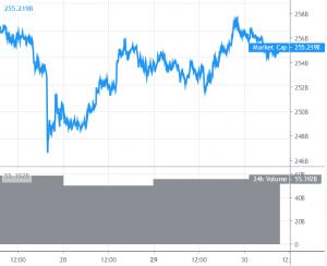 Bitcoin Güçlü Bir Direncin Altında İşlem Görüyor, Altcoinler Konsolide Oluyor 101