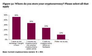 Un million de personnes de plus a essayé la cryptomonnaie au Royaume-Uni 104