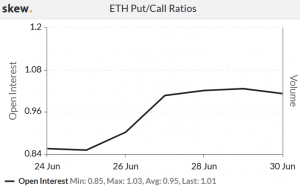Put-to-Call Ratio Rises as Ethereum Options Market Sets New Record 102