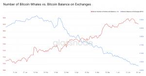 L'augmentation du nombre de baleines Bitcoin n'est peut-être qu'un mirage 102
