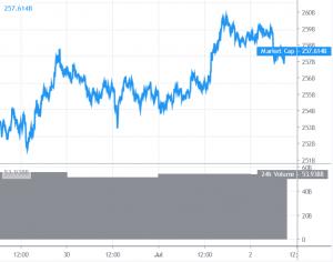 Bitcoin Pauses Below USD 9,300, Altcoins Signaling Fresh Increase 101