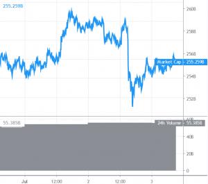 Bitcoin zakt richting .000-grens, Ripple daalt naar  alt=