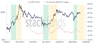 Surging 'Bitcoin Active Supply' May Point to Coming Rally – Report 102