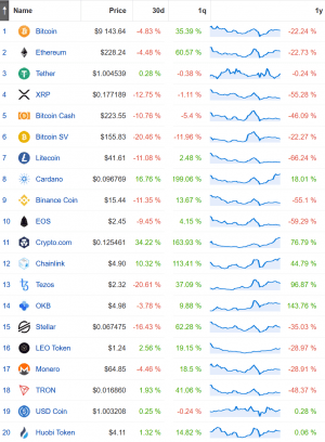Only 5 Out of Top 20 Cryptos More Valuable Than A Year Ago 102