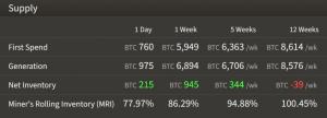 Les mineurs de Bitcoin sont en mode HODL avant l'augmentation de la difficulté 102