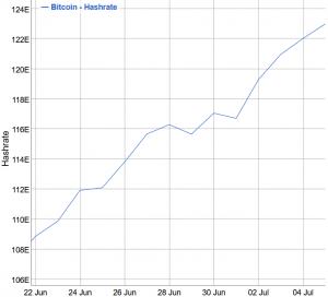 Les mineurs de Bitcoin sont en mode HODL avant l'augmentation de la difficulté 103