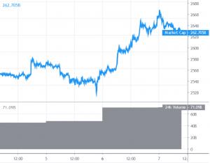 Bitcoin and Altcoins Gain Bullish Momentum 101