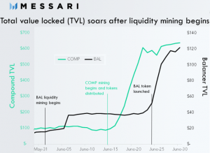 Liquidity Mining is 'Like Uber' Giving Shares to Early Drivers & Riders 104