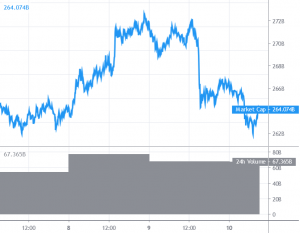 Bitcoin and Altcoins Start Corrective Decrease, Key Supports Nearby 101