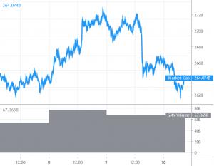 Bitcoin e eltcoin iniziano correzione, i principali supporti nelle vicinanze 101