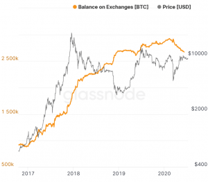 Bitcoin Balances on Exchanges Reach New Low 102