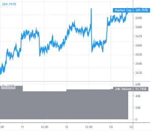 Bitcoin and Altcoins Hesitate Ahead of Next Move 101