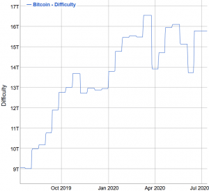 It's Never Been So Difficult to Mine Bitcoin; Miners Offload More BTC 102