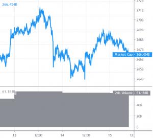 Bitcoin und Altcoins scheitern immer wieder an Obergrenzen 101