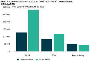 'Difficult to Ignore' Shift As Grayscale Buys More Bitcoin Than Miners Generate 102