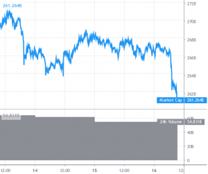 Bitcoin and Altcoins Showing Signs of Increase in Selling Pressure 101