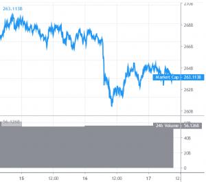 Bitcoin zakt richting .000, Ripple handelt rond  alt=