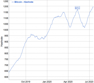 Bitcoin Hashrate Might Double In a Year, Pressing Miners' Margins 102