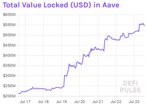 Aave's LEND Falls Further While Value Locked Grows 103