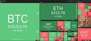 Le prix du Bitcoin repasse au-dessus des 10 000$, celui d'Ethereum des 300$ 101