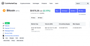 Prix Bitcoin selon CoinMaketCap
