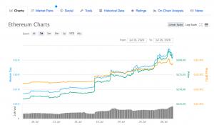 Le prix de l'Ethereum au dessus des 300 dollars